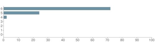 Chart?cht=bhs&chs=500x140&chbh=10&chco=6f92a3&chxt=x,y&chd=t:72,24,2,0,0,0,0&chm=t+72%,333333,0,0,10|t+24%,333333,0,1,10|t+2%,333333,0,2,10|t+0%,333333,0,3,10|t+0%,333333,0,4,10|t+0%,333333,0,5,10|t+0%,333333,0,6,10&chxl=1:|other|indian|hawaiian|asian|hispanic|black|white